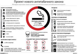 Инфографика антитабачного законопроекта