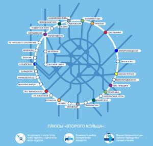 второе кольцо метро