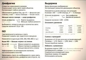 диафрагма выдержка