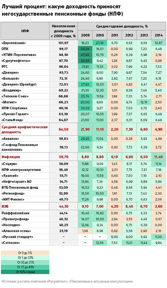 рейтинг нпф электроэнергетики 2016 новостройке Афродита